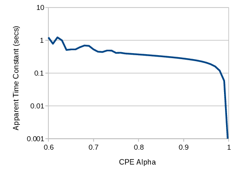 Apparent time-constant of an RQ network whilst varying alpha