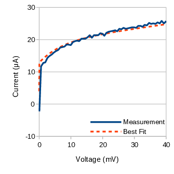Close up view of bi-exponential CV response, together with the best-fit simulation