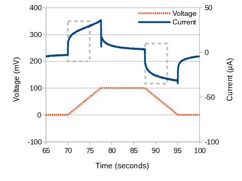 Later CV results for the TiN-coated 316SS electrode