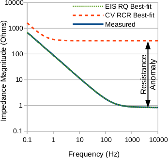 Bode plot representation of the EIS results above