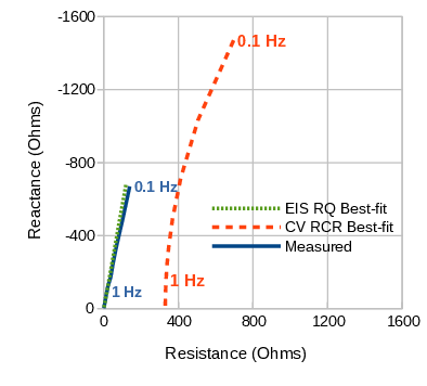 EIS results for TiN coated 316SS electrode