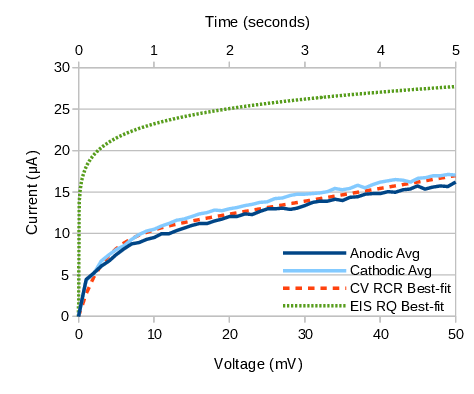 Cyclic Voltammetry results for TiN coated 316SS electrode
